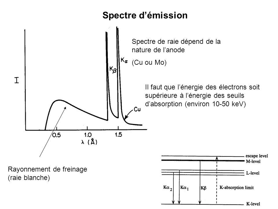 Spectre démission Rayonnement de freinage (raie blanche) Spectre de raie dépend de la nature de lanode (Cu ou Mo) Il faut que lénergie des électrons s