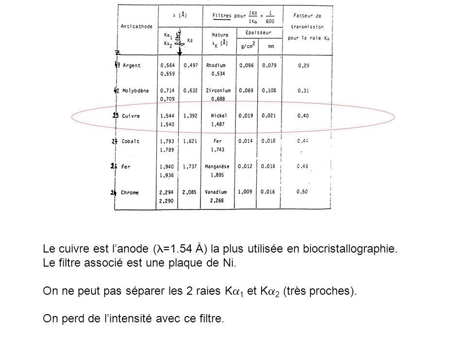 Le cuivre est lanode ( =1.54 Å) la plus utilisée en biocristallographie. Le filtre associé est une plaque de Ni. On ne peut pas séparer les 2 raies K