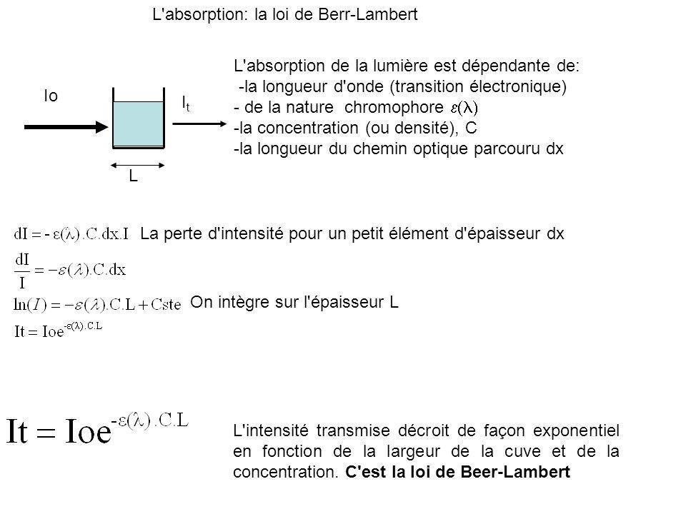 L'absorption: la loi de Berr-Lambert L'absorption de la lumière est dépendante de: -la longueur d'onde (transition électronique) - de la nature chromo