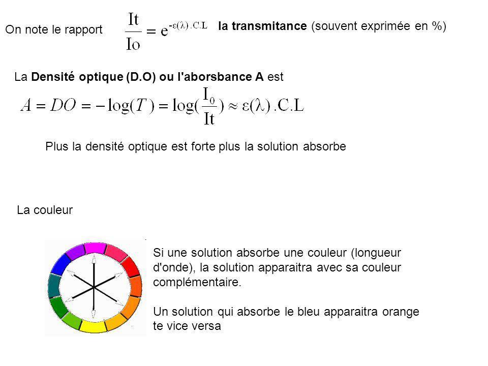 On note le rapport la transmitance (souvent exprimée en %) La Densité optique (D.O) ou l'aborsbance A est Plus la densité optique est forte plus la so