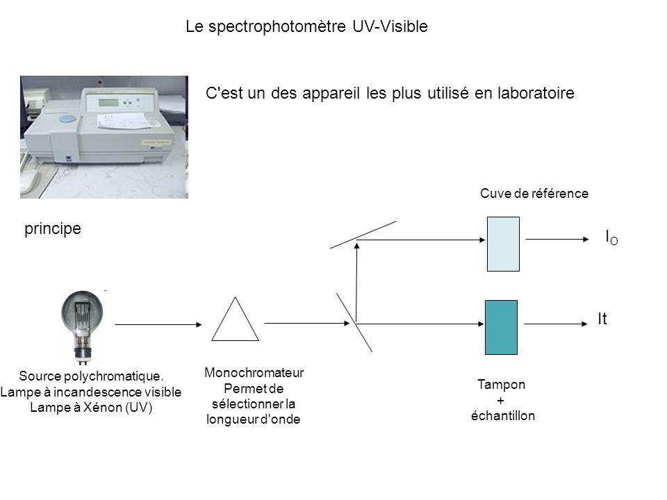 Le spectrophotomètre UV-Visible C'est un des appareil les plus utilisé en laboratoire principe Source polychromatique. Lampe à incandescence visible L