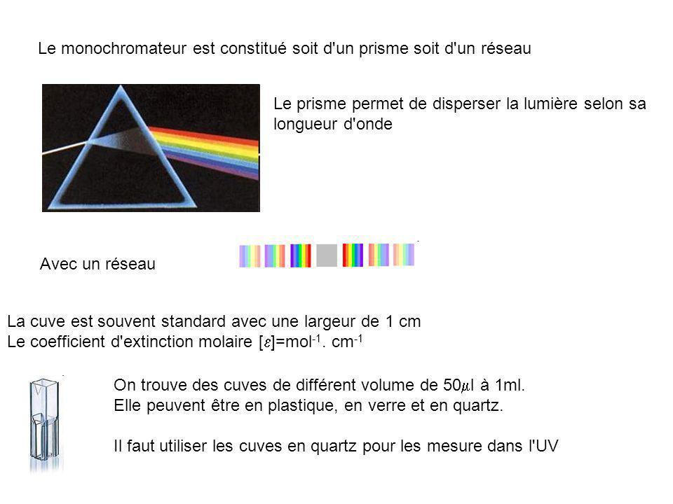Le monochromateur est constitué soit d'un prisme soit d'un réseau Le prisme permet de disperser la lumière selon sa longueur d'onde La cuve est souven