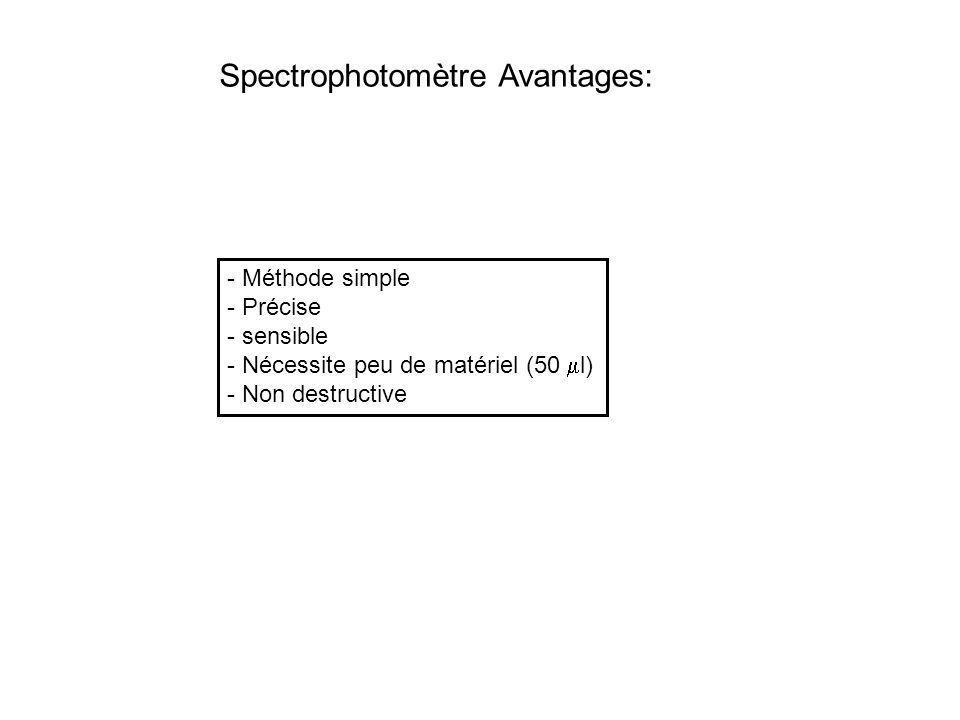 - Méthode simple - Précise - sensible - Nécessite peu de matériel (50 l) - Non destructive Spectrophotomètre Avantages: