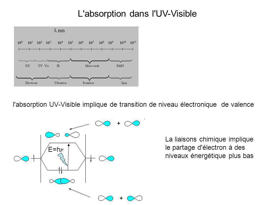 L'absorption dans l'UV-Visible l'absorption UV-Visible implique de transition de niveau électronique de valence La liaisons chimique implique le parta