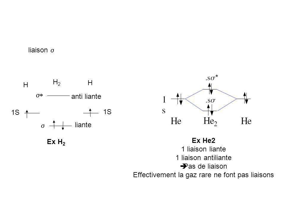 liaison Ex H 2 H 1S H H2H2 liante anti liante Ex He2 1 liaison liante 1 liaison antiliante Pas de liaison Effectivement la gaz rare ne font pas liaiso