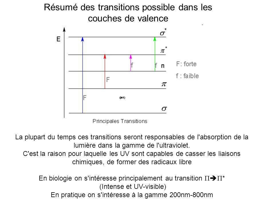 Résumé des transitions possible dans les couches de valence La plupart du temps ces transitions seront responsables de l'absorption de la lumière dans