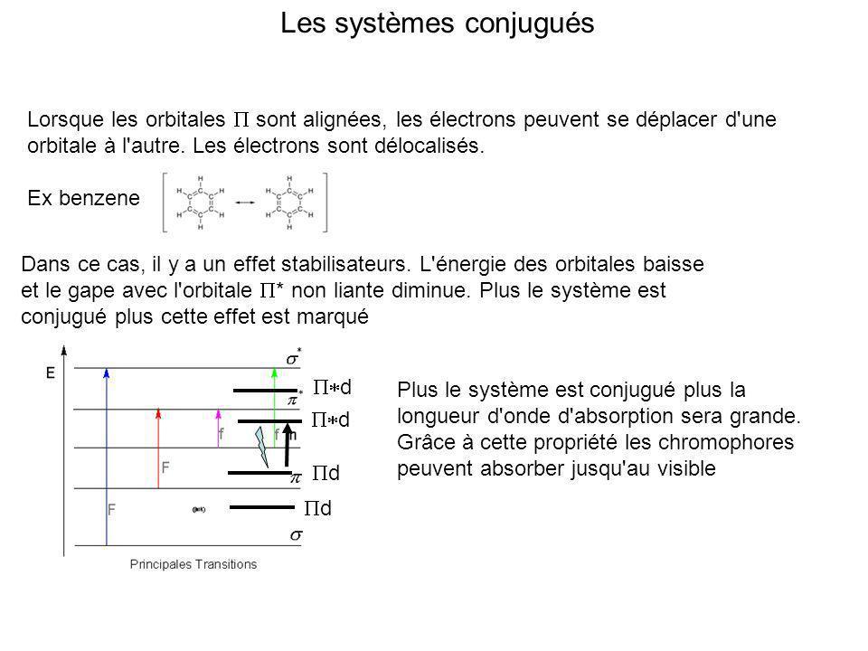 Les systèmes conjugués Lorsque les orbitales sont alignées, les électrons peuvent se déplacer d'une orbitale à l'autre. Les électrons sont délocalisés