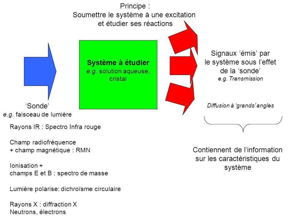 Ex de chromophore biologique La liaison peptidique C C O N C H C C O-O- N C H Absorption UV à 190nm C C.C.