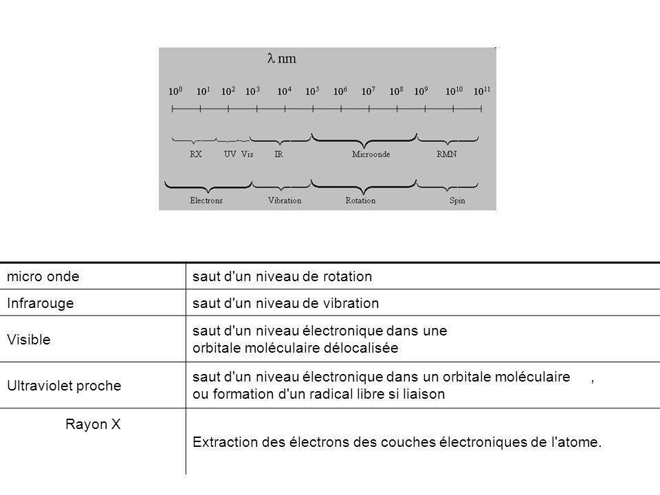 micro ondesaut d'un niveau de rotation Infrarougesaut d'un niveau de vibration Visible saut d'un niveau électronique dans une orbitale moléculaire dél