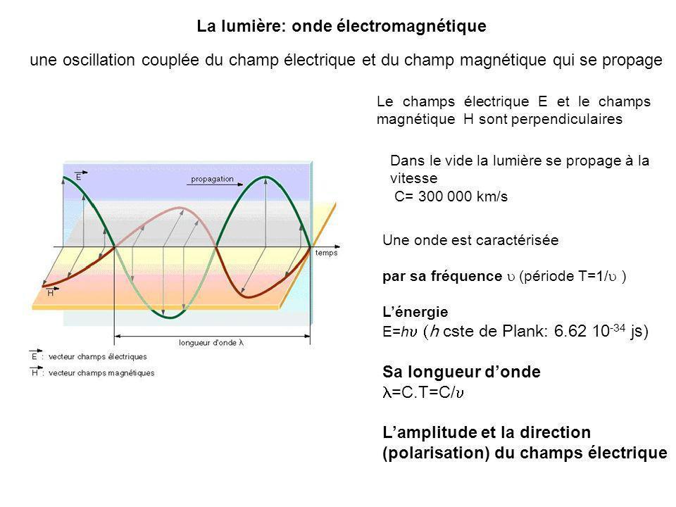 La lumière: onde électromagnétique une oscillation couplée du champ électrique et du champ magnétique qui se propage Le champs électrique E et le cham