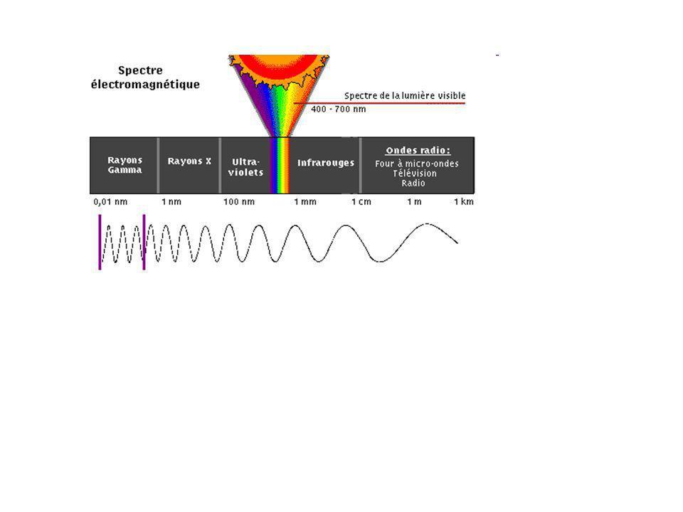 Absorption de la lumière La matière n absorbe la lumière que si la lumière a une énergie égale à une transition électronique.