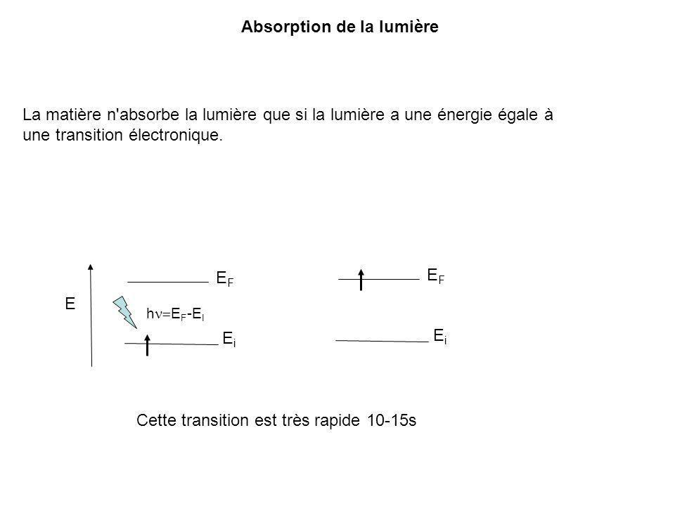 Absorption de la lumière La matière n'absorbe la lumière que si la lumière a une énergie égale à une transition électronique. EiEi EFEF h E F -E I E E