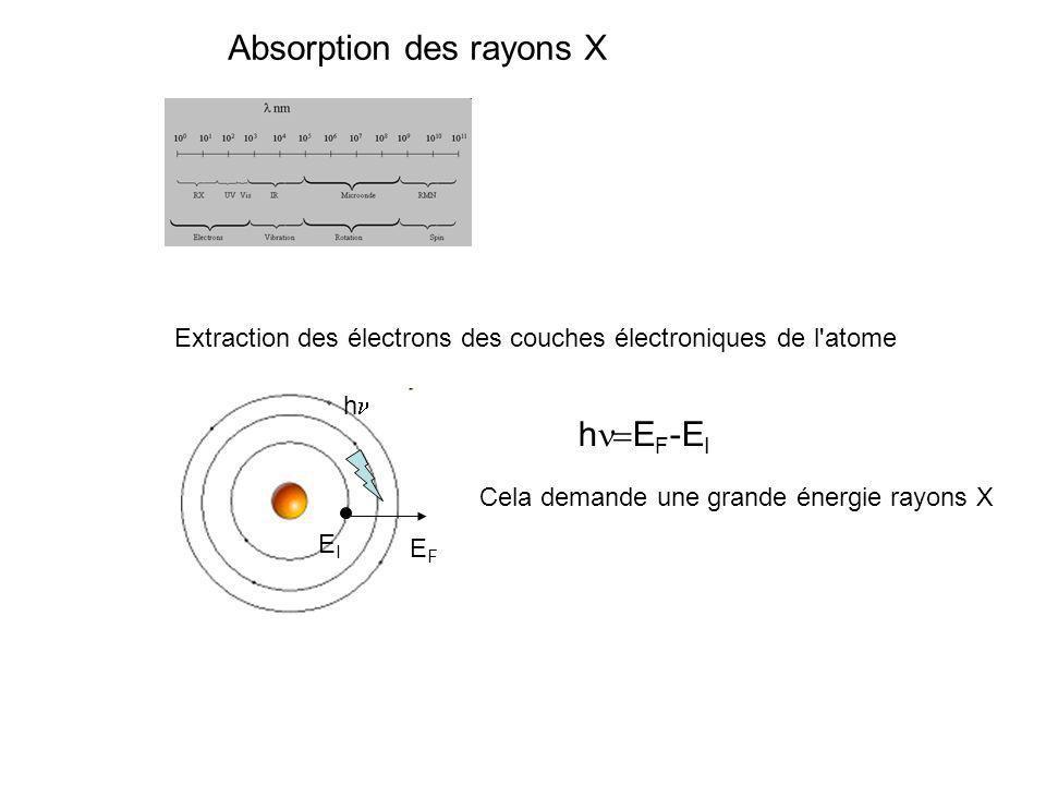 h EIEI EFEF h E F -E I Extraction des électrons des couches électroniques de l'atome Cela demande une grande énergie rayons X Absorption des rayons X