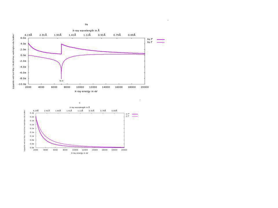 L absorption: la loi de Berr-Lambert L absorption de la lumière est dépendante de: -la longueur d onde (transition électronique) - de la nature chromophore -la concentration (ou densité), C -la longueur du chemin optique parcouru dx Io ItIt L La perte d intensité pour un petit élément d épaisseur dx L intensité transmise décroit de façon exponentiel en fonction de la largeur de la cuve et de la concentration.