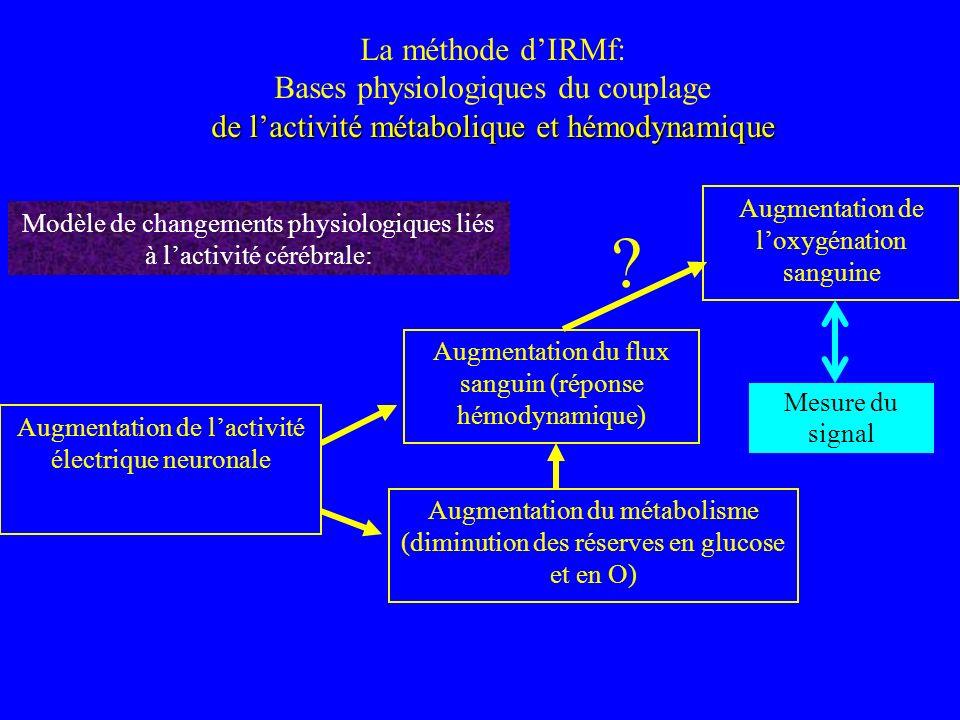 Augmentation de lactivité électrique neuronale Augmentation du métabolisme (diminution des réserves en glucose et en O) Augmentation du flux sanguin (