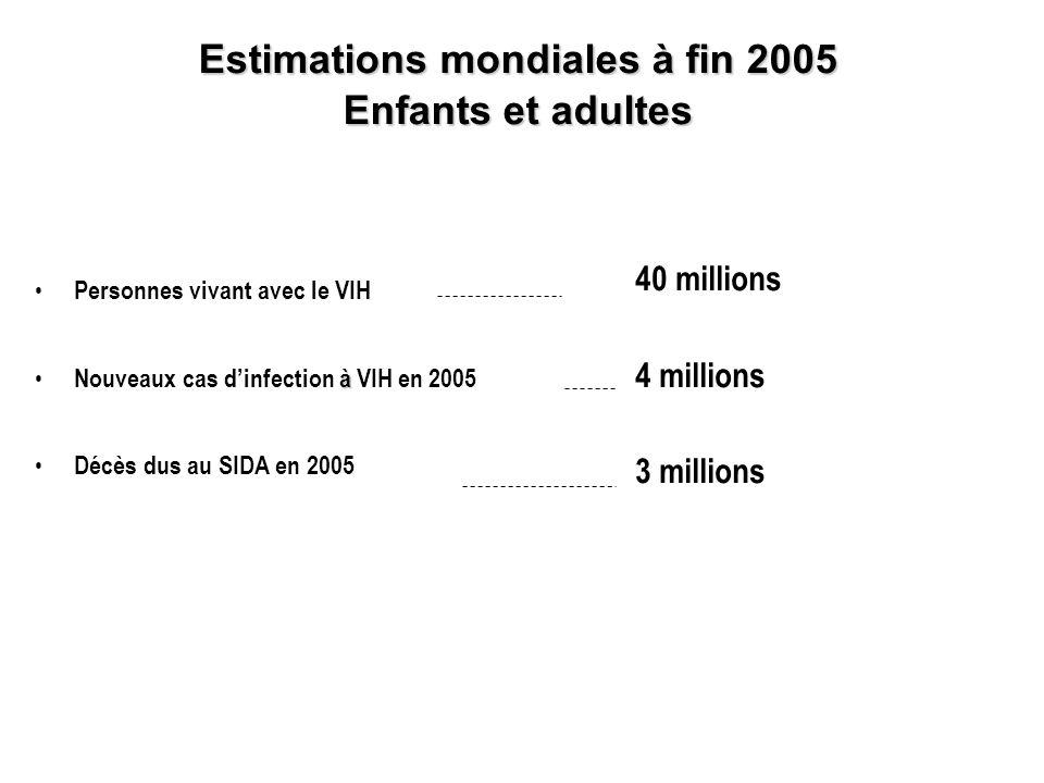 40 millions 4 millions 3 millions Estimations mondiales à fin 2005 Enfants et adultes Personnes vivant avec le VIH à Nouveaux cas dinfection à VIH en