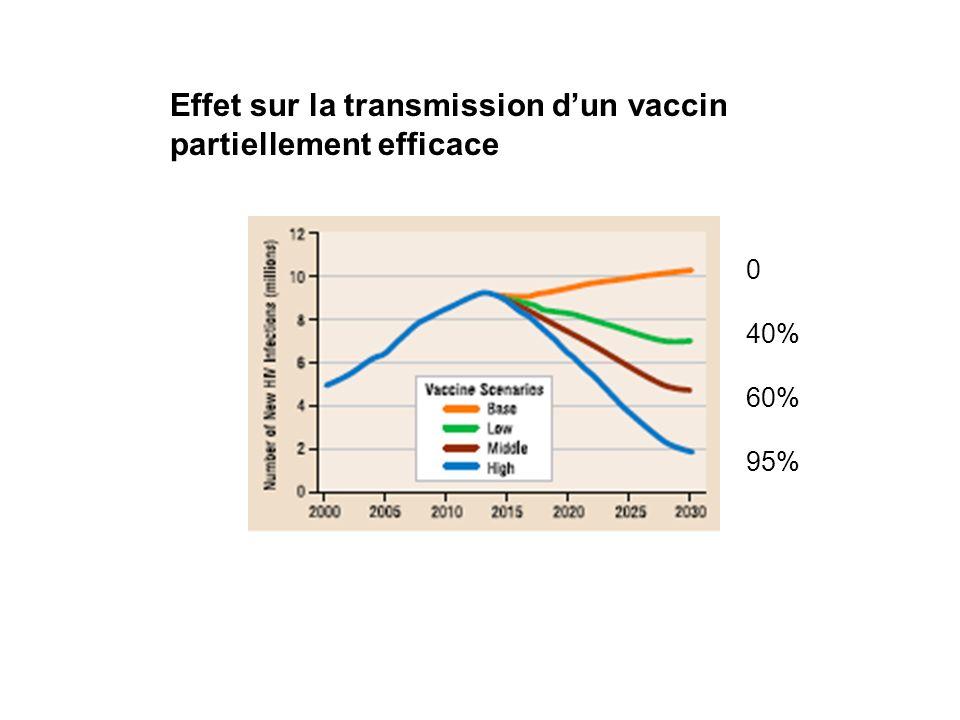 0 40% 60% 95% Effet sur la transmission dun vaccin partiellement efficace