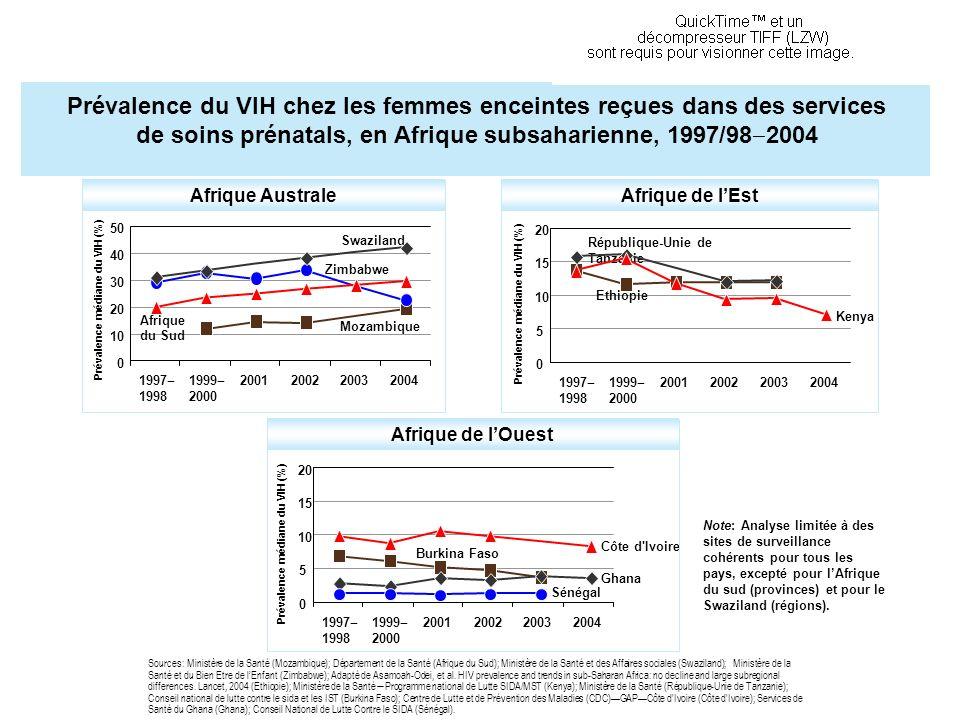 Afrique Australe Prévalence du VIH chez les femmes enceintes reçues dans des services de soins prénatals, en Afrique subsaharienne, 1997/98 2004 Afriq
