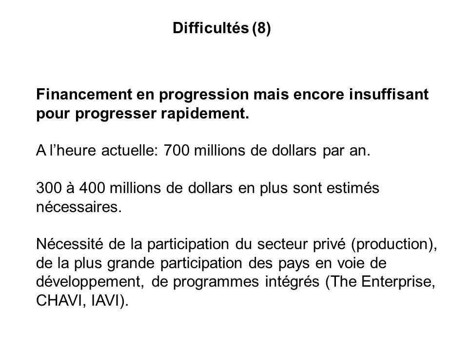 Difficultés (8) Financement en progression mais encore insuffisant pour progresser rapidement. A lheure actuelle: 700 millions de dollars par an. 300