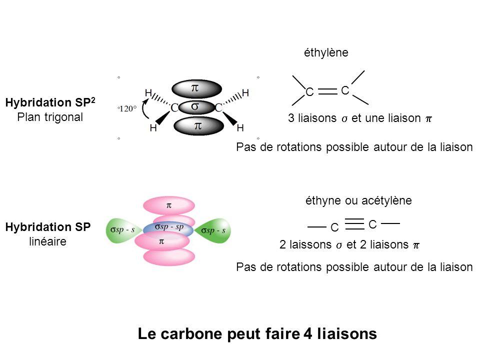 Hybridation SP 2 Plan trigonal 3 liaisons et une liaison Pas de rotations possible autour de la liaison Hybridation SP linéaire C C C C 2 laissons et