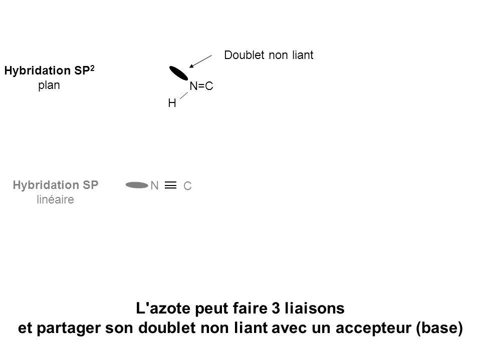 Hybridation SP 2 plan N=C H Doublet non liant Hybridation SP linéaire N C L'azote peut faire 3 liaisons et partager son doublet non liant avec un acce