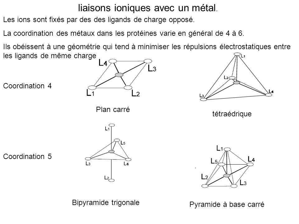 liaisons ioniques avec un métal. Coordination 4 Coordination 5 Plan carré tétraédrique Bipyramide trigonale Pyramide à base carré Les ions sont fixés