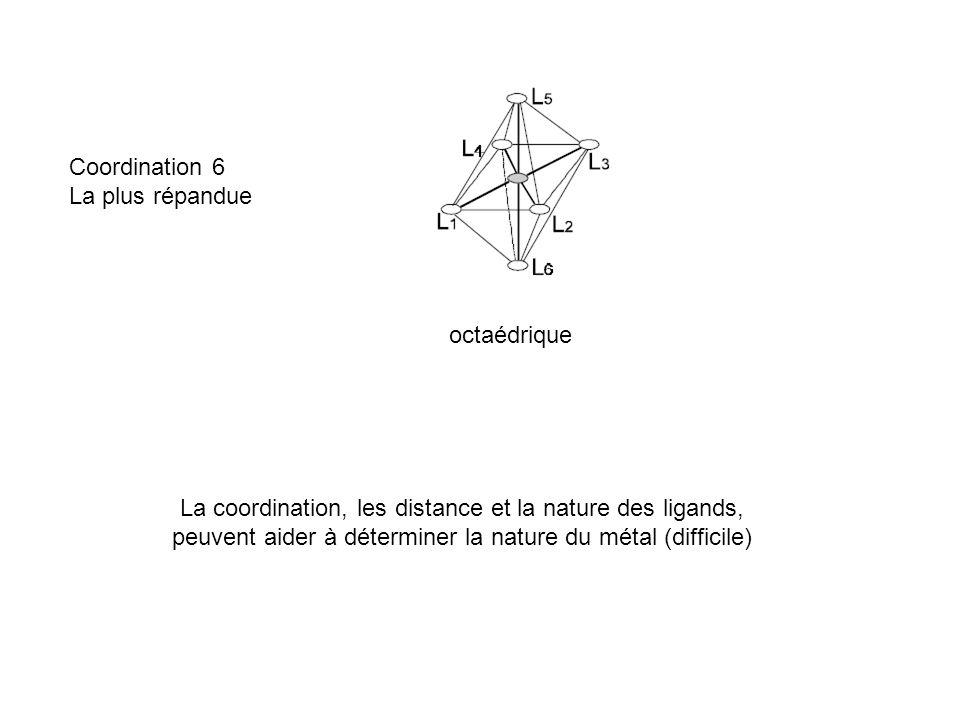 Coordination 6 La plus répandue octaédrique La coordination, les distance et la nature des ligands, peuvent aider à déterminer la nature du métal (dif