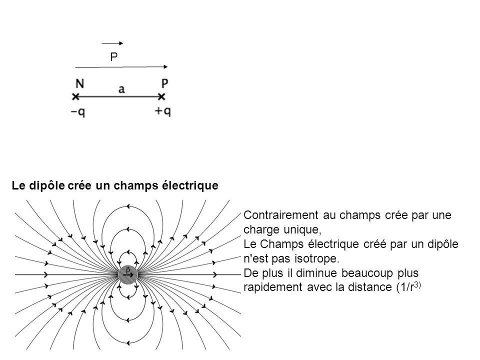 Le dipôle crée un champs électrique Contrairement au champs crée par une charge unique, Le Champs électrique créé par un dipôle n'est pas isotrope. De