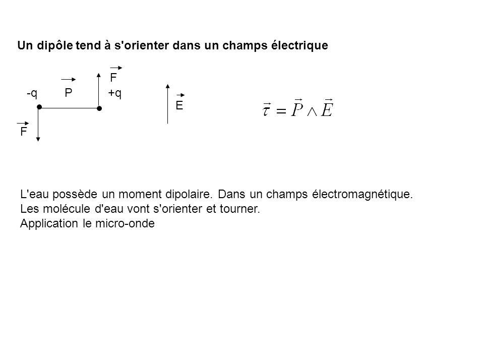 Un dipôle tend à s'orienter dans un champs électrique -q+q E F F P L'eau possède un moment dipolaire. Dans un champs électromagnétique. Les molécule d