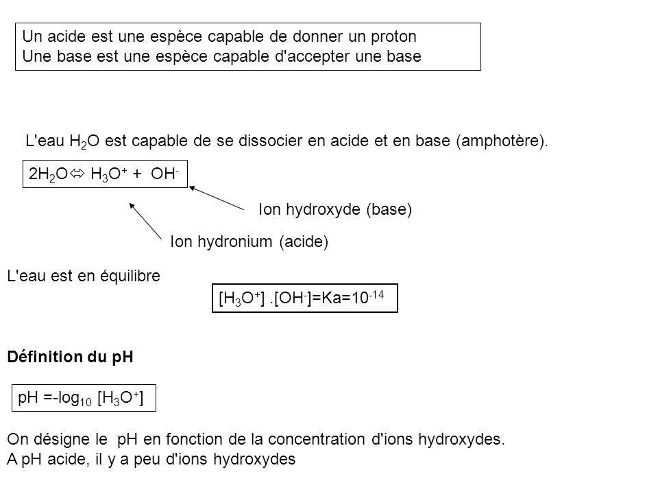 L'eau H 2 O est capable de se dissocier en acide et en base (amphotère). Ion hydronium (acide) Ion hydroxyde (base) Un acide est une espèce capable de