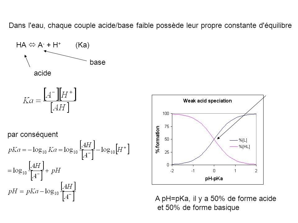 Dans l'eau, chaque couple acide/base faible possède leur propre constante d'équilibre HA A - + H + base acide par conséquent (Ka) A pH=pKa, il y a 50%