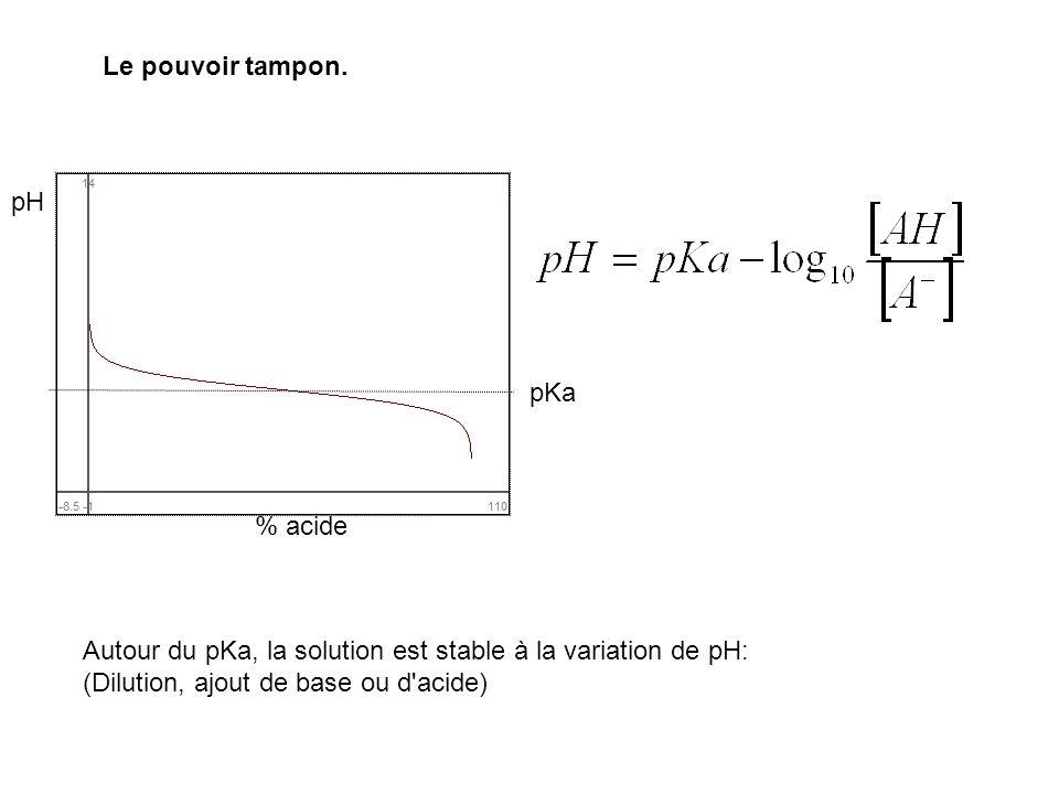 Le pouvoir tampon. pKa pH % acide Autour du pKa, la solution est stable à la variation de pH: (Dilution, ajout de base ou d'acide)