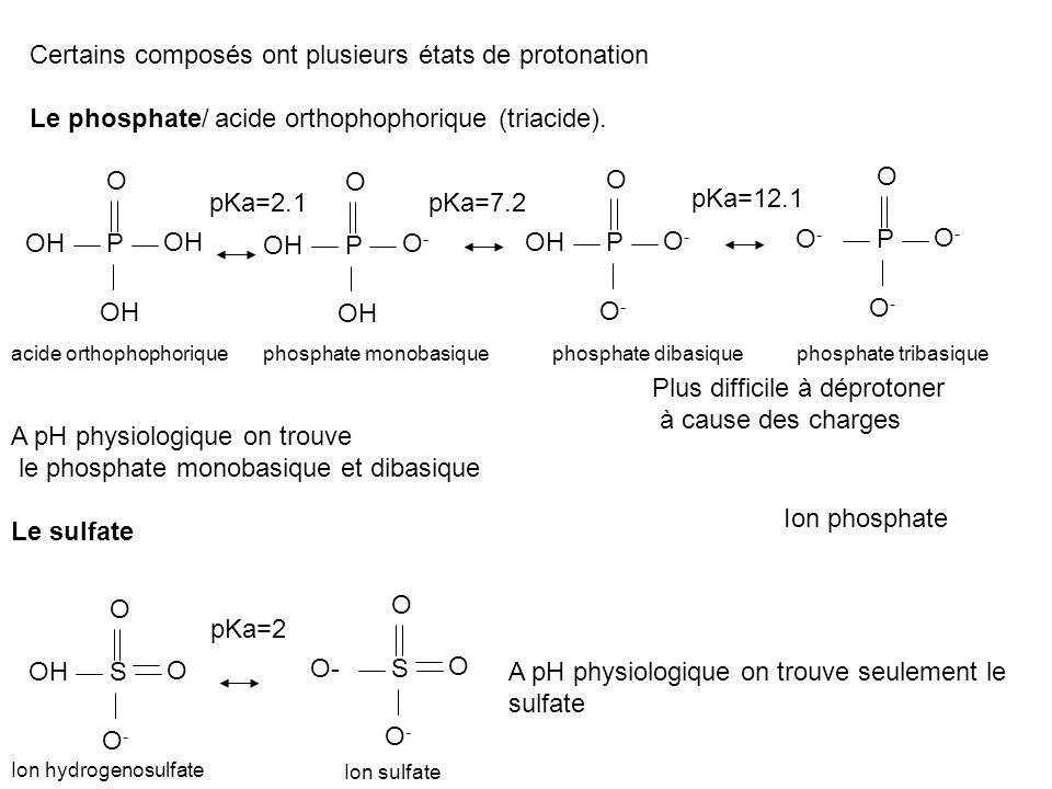 Le sulfate Certains composés ont plusieurs états de protonation Le phosphate/ acide orthophophorique (triacide). P O OH P O O-O- P O O-O- O-O- P O O-O