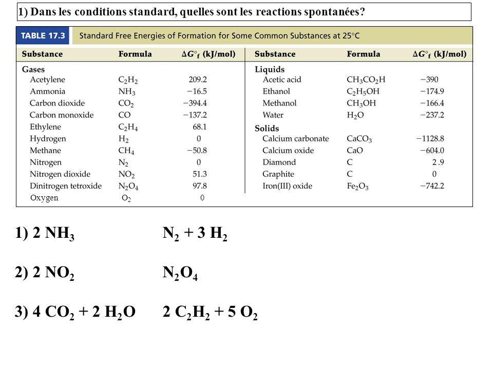 1) 2 NH 3 N 2 + 3 H 2 2) 2 NO 2 N 2 O 4 3) 4 CO 2 + 2 H 2 O2 C 2 H 2 + 5 O 2 1) Dans les conditions standard, quelles sont les reactions spontanées? O