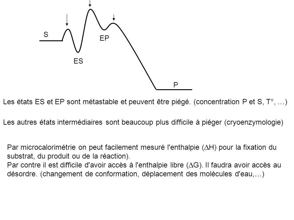 Les états ES et EP sont métastable et peuvent être piégé. (concentration P et S, T°, …) Les autres états intermédiaires sont beaucoup plus difficile à