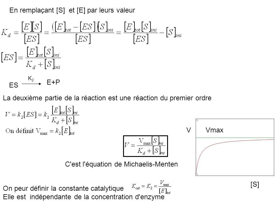 En remplaçant [S] et [E] par leurs valeur K2K2 ES E+P La deuxième partie de la réaction est une réaction du premier ordre C'est l'équation de Michaeli