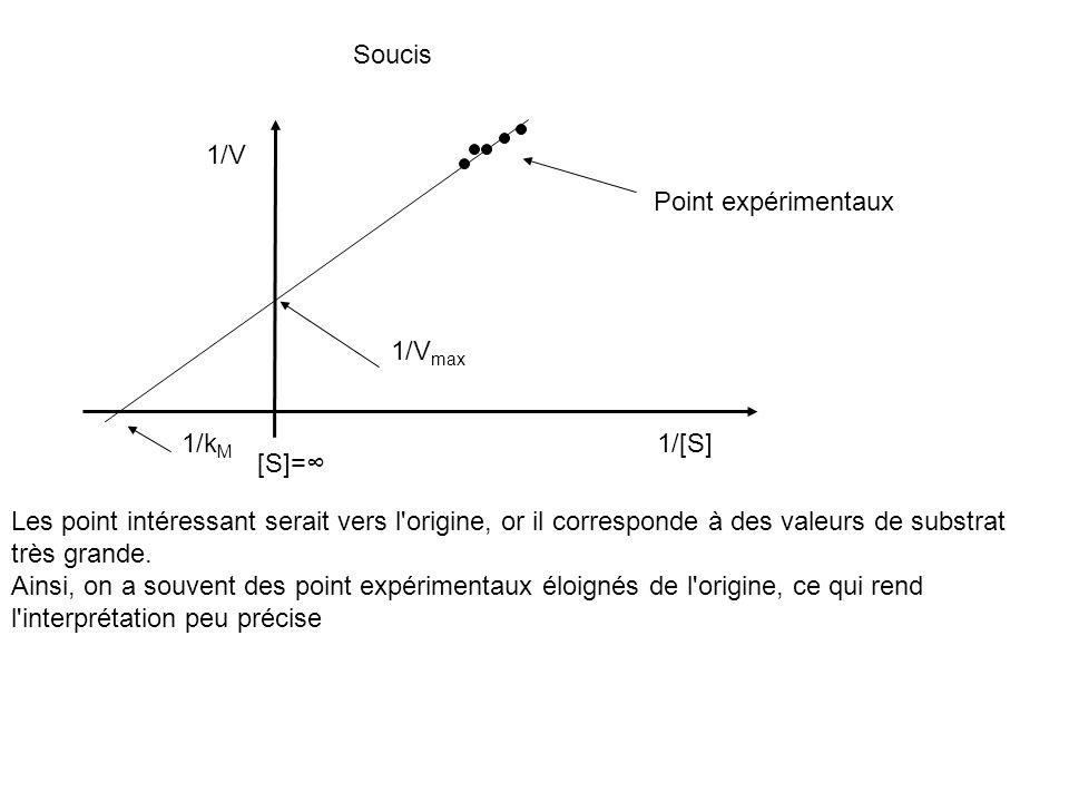 Soucis 1/V 1/[S]1/k M 1/V max Les point intéressant serait vers l'origine, or il corresponde à des valeurs de substrat très grande. Ainsi, on a souven