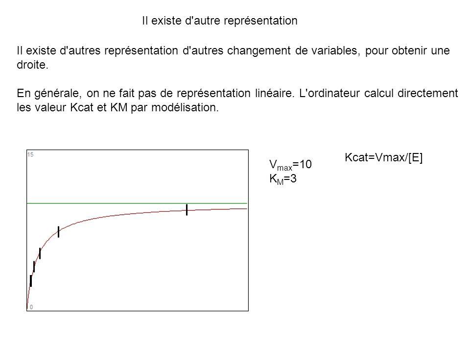 Il existe d'autre représentation Il existe d'autres représentation d'autres changement de variables, pour obtenir une droite. En générale, on ne fait