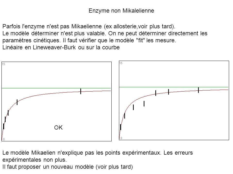 Enzyme non Mikalelienne Parfois l'enzyme n'est pas Mikaelienne (ex allosterie,voir plus tard). Le modèle déterminer n'est plus valable. On ne peut dét