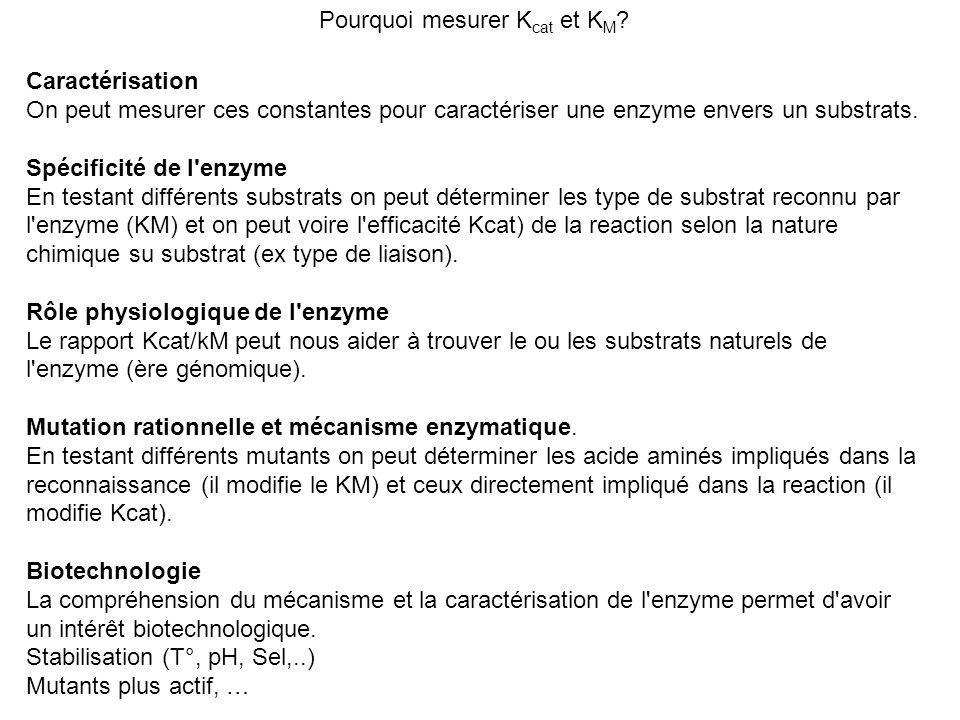 Pourquoi mesurer K cat et K M ? Caractérisation On peut mesurer ces constantes pour caractériser une enzyme envers un substrats. Spécificité de l'enzy