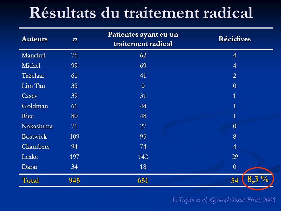 Résultats du traitement radical Auteursn Patientes ayant eu un traitement radical Récidives ManchulMichelTazelaar Lim Tan CaseyGoldmanRiceNakashimaBos