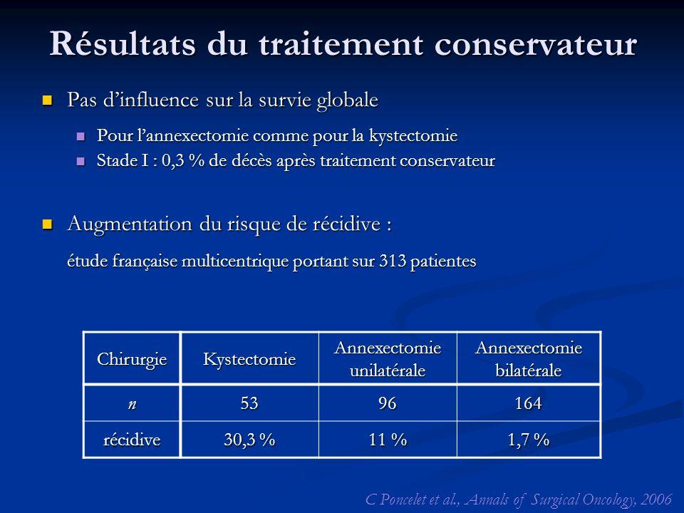 Résultats du traitement conservateur Pas dinfluence sur la survie globale Pas dinfluence sur la survie globale Pour lannexectomie comme pour la kystec
