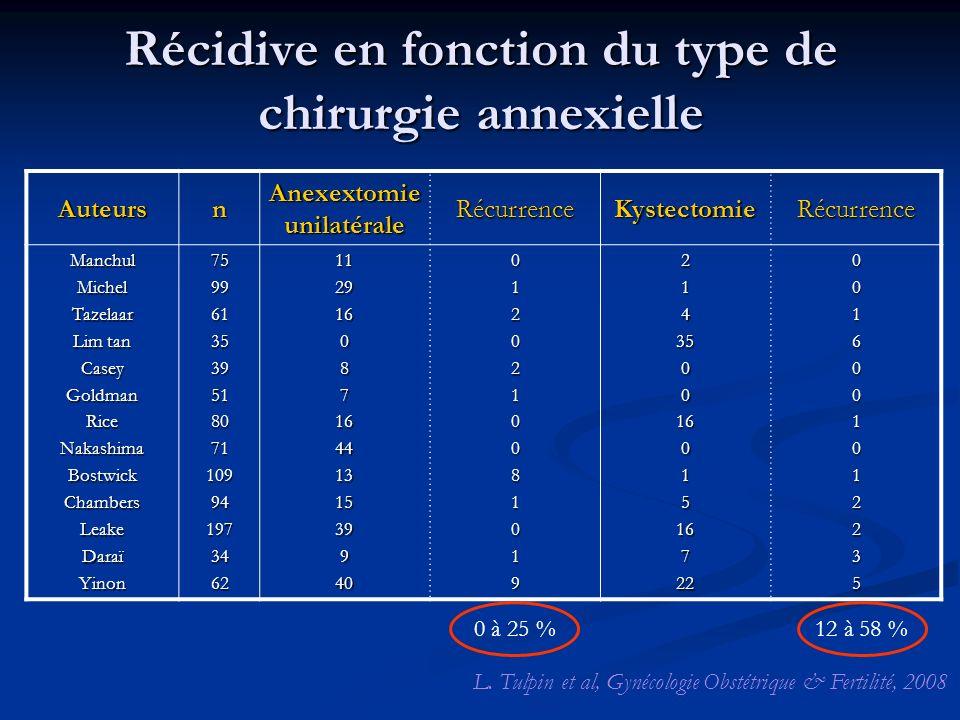Récidive en fonction du type de chirurgie annexielle L. Tulpin et al, Gynécologie Obstétrique & Fertilité, 2008 Auteursn Anexextomie unilatérale Récur