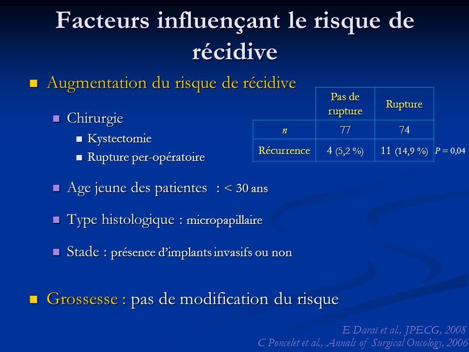 Facteurs influençant le risque de récidive Augmentation du risque de récidive Augmentation du risque de récidive Chirurgie Chirurgie Kystectomie Kyste