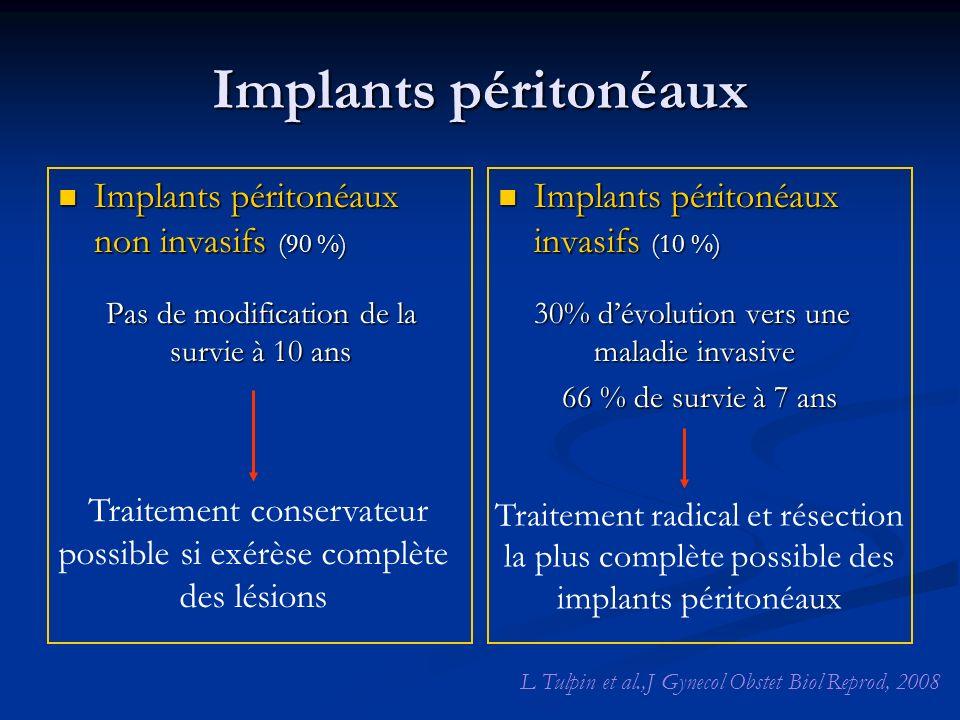Implants péritonéaux Implants péritonéaux non invasifs (90 %) Implants péritonéaux non invasifs (90 %) Pas de modification de la survie à 10 ans Impla