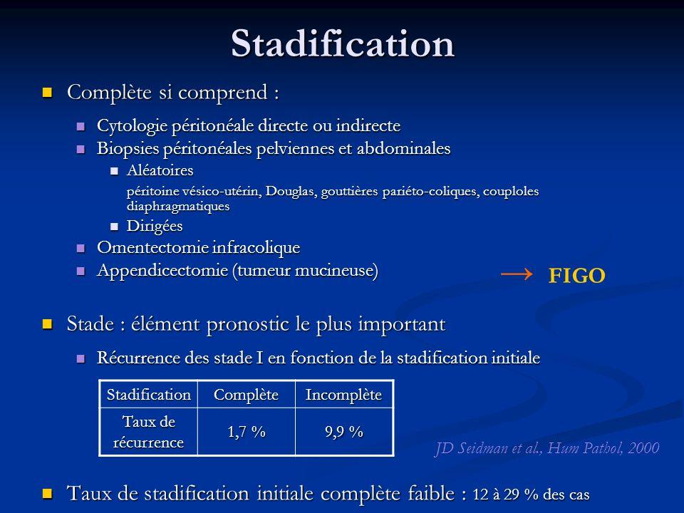 Stadification Complète si comprend : Complète si comprend : Cytologie péritonéale directe ou indirecte Cytologie péritonéale directe ou indirecte Biop
