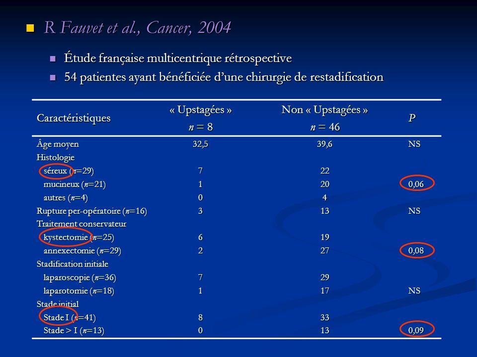 R Fauvet et al., Cancer, 2004 R Fauvet et al., Cancer, 2004 Étude française multicentrique rétrospective Étude française multicentrique rétrospective