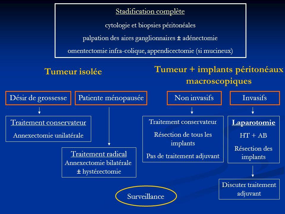 Stadification complète cytologie et biopsies péritonéales palpation des aires ganglionnaires ± adénectomie omentectomie infra-colique, appendicectomie