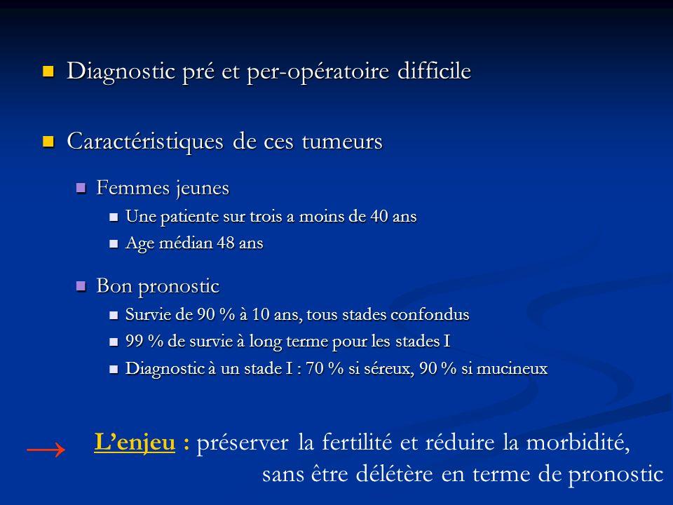 Diagnostic pré-opératoire Clinique Clinique Imagerie Imagerie Échographie endovaginale et transpariétale Échographie endovaginale et transpariétale IRM IRM TDM TDM CA 125 (CA 19.9, ACE) CA 125 (CA 19.9, ACE)