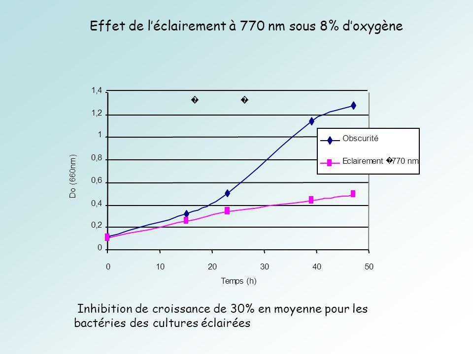 0 0,2 0,4 0,6 0,8 1 1,2 1,4 01020304050 Temps (h) Do (660nm) Obscurité Eclairement 770 nm Inhibition de croissance de 30% en moyenne pour les bactéries des cultures éclairées